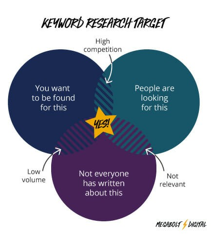 Keyword Research Target venn diagram: You want keywords that are relevant, low competition, and popular