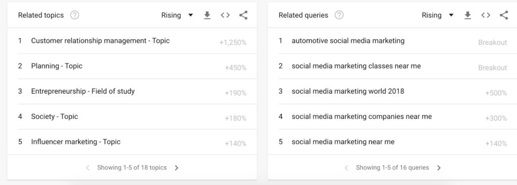 This let's you know more related topics and queries (notice influencer marketing pops up again?) and can provide even more fodder for blog posts and keywords. It looks like people have a lot of interest in social media marketing classes and companies near them, for starters.