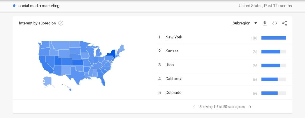 Regional data is another great thing Google Trends provides. Let's stick with the social media marketing since people really want to know places near them that offer those services.