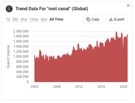 Search traffic trend data from Keywords Everywhere