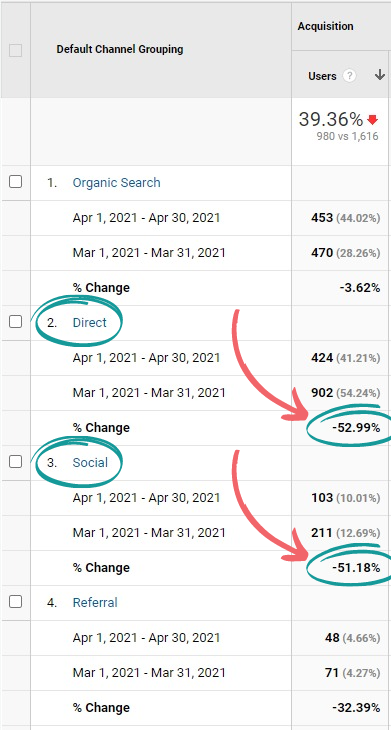 traffic channel drop through direct and social