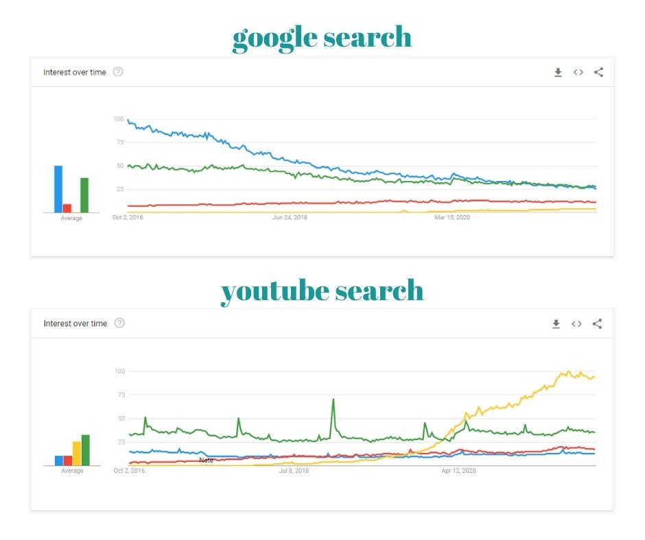 google search trends vs. youtube search