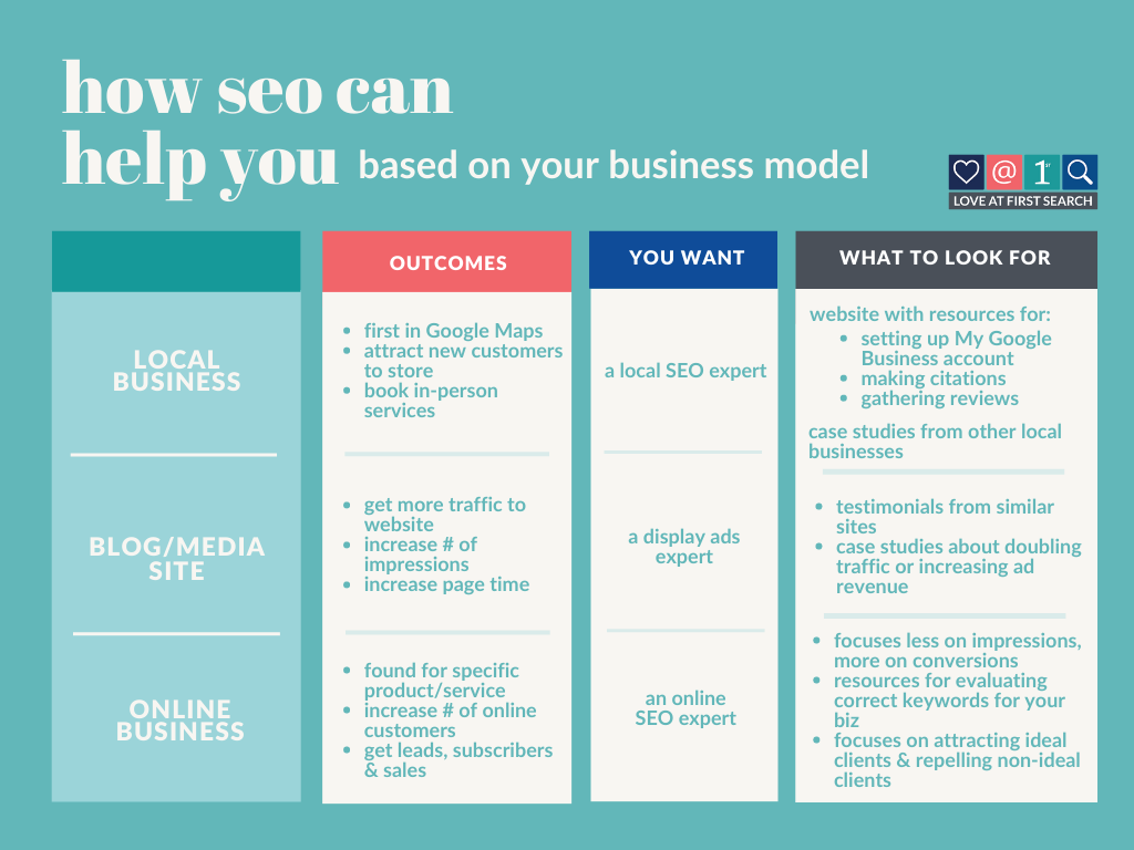 how SEO can help you based on your business model